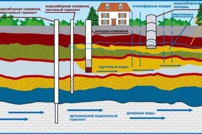 Выбор источника водоснабжения для загородного дома и дачи