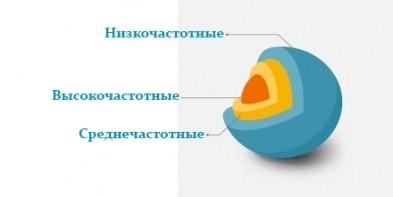 Как правильно составить семантическое ядро для сайта (фото)